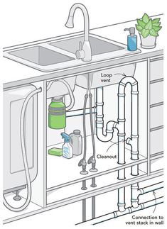 Code expert Glenn Mathewson describes three ways to vent a kitchen island: the island fixture vent, the air-admittance valve, and the combination waste and vent system. Bathtub Plumbing, Plumbing Drains, Pex Plumbing, Water Plumbing, Home Design, Küchen Design, Interior Design, Sink In Island, Kitchen Island