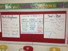 Writing Process, Thesis Elements and Narrative Writing posters