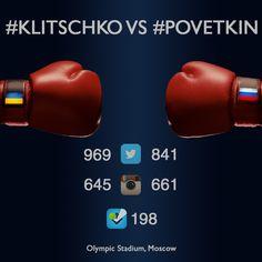 #Klitschko vs #Povetkin results in social media