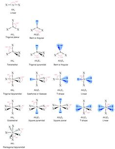 Fig. I.1: Flowchart showing how to calculate the pH of a weak acid ...