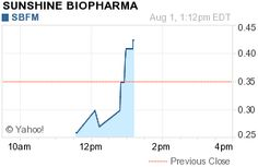 New York, New York - August 1, 2012 (Investorideas.com Newswire, Biotechindustrystocks.com) Investorideas.com, an investor research portal specializing in sector research including biotech and pharma stocks, issues a trading alert for Sunshine Biopharma Inc. (OTCBB: SBFM). The stock is trading up at $0.4250, gaining $0.0750 or 21.43% on over 70,000 shares.