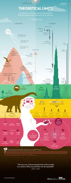 Theoretical Limits Infographic Life Lessons, Bbc, Infographic, Infographics