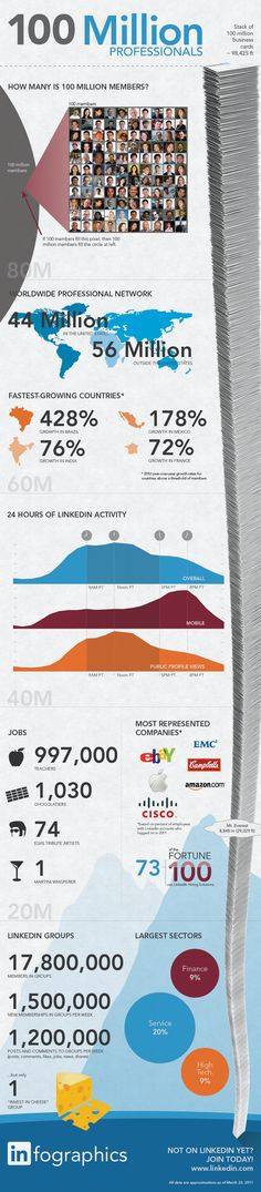 LinkedIn Surpasses 100 Million Users. Facts And Stats About LinkedIn Social Network. Social Media Tips, Social Networks, Social Media Marketing, Marketing Strategies, Marketing Ideas, Inbound Marketing, Marketing Digital, Email Marketing, Internet Marketing