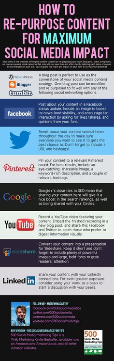 How to Re-Purpose Content For Maximum Social Media Impact #socialmedia #infographic (repinned by @ricardollera)