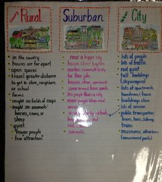 History classroom posters anchor charts new ideas Social Studies Communities, Types Of Communities, Communities Unit, 4th Grade Social Studies, Social Studies Resources, Teaching Social Studies, History Classroom, Classroom Posters, Classroom Ideas