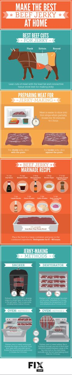 Learn to Make Homemade Beef Jerky using this infographic - The best beef cuts to use, how to prepare the meat, the best marinade recipe & the best jerky making methods are all included Jerky Recipes, Smoker Recipes, Snack Recipes, Cooking Recipes, Beef Recipes, Best Beef Jerky, Homemade Beef Jerky, Beef Jerky Marinade, Smoked Beef Jerky