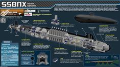 Next Big Future: 12 Navy Future SSBN(X) Nuclear Missile Submarines will cost about $96 billion to procure
