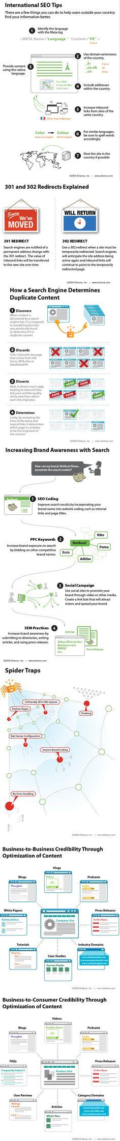 Tip de SEO Internacional. Infografía en inglés