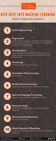 Some important components of ML. MACHINE LEARNING | Data Pre-Processing | Regression | Classification | Clustering | Reinforcement Learning | NLP | Association Rule Learning.