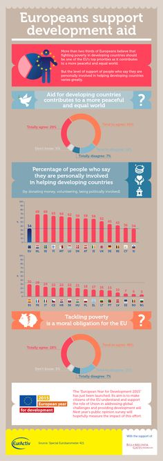 Infographic: Europeans support development aid