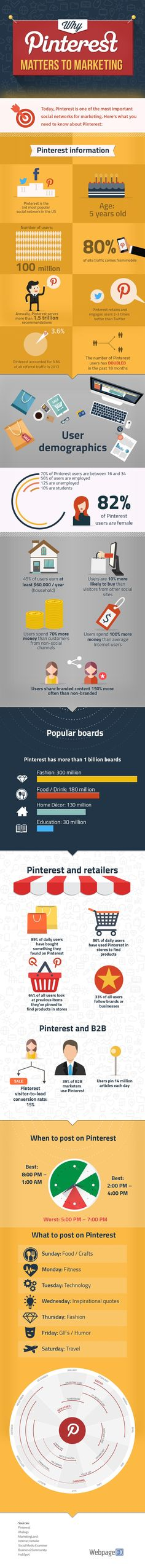 Why Pinterest Matters to Marketing [Infographic]   Social Media Today