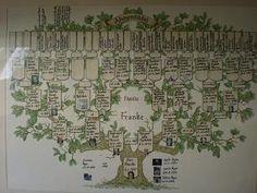 Unsere Ahnensuche / Familytree and Genealogy