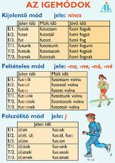 igemódok Teaching Kids, Kids Learning, Dysgraphia, Language Study, English Lessons, Kids Education, Kids And Parenting, Elementary Schools, Grammar