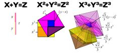 The Pythagoras' theorem has changed. Better yet, our understanding of it has changed from two dimensions to three dimensions. For the past 2500 years, the Pythagoras' theorem, arguably the most well-known theorem in the world, has greatly helped mankind to evolve. Its useful right angles are everywhere, whether it is a building, a table, a graph with axes, or the atomic structure of a crystal. It is universally applicable, but still, it is exclusively binding to two dimensions.