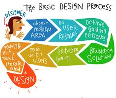 Don't rush design. Trust the process. – prototypr