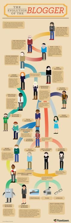 Infographic The Evolution of the Blogger | #blogging #infographic