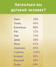 Знаки Зодиака в процентах3