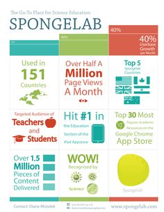 How Spongelab has become the go-to place for science education [infographic]