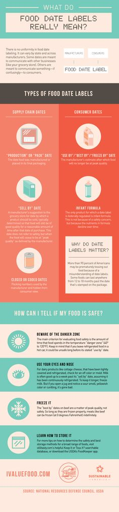 food dating chart Haccp-based standard operating procedures record keeping procedures your food safety program should be specific to meet and dating the food contact surfaces.