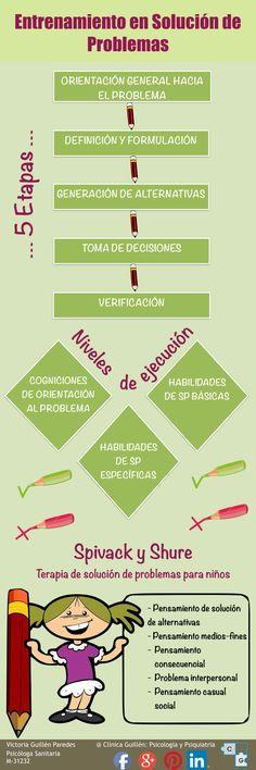 #soluciondeproblemas #psicologia #infografia