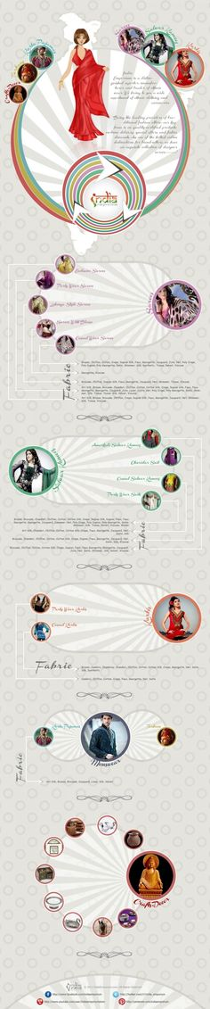 Eastern fashions explained! 'The Best of Indian Fashion' #infographic