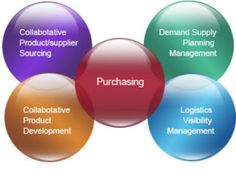 Top five quality #sourcing functions have been shared with you..