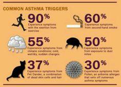 #Asthma triggers