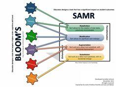 SAMR/Blooms