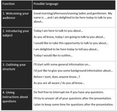 Phrases for Giving a Great Presentation in English - learn English,communication,vocabulary,english