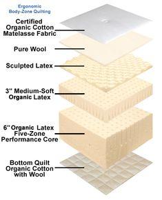 12 Organic Comfort zone Mattress - made with 100% Organic Zoned Latex - $1,498.00 : Organic Mattress & Organic Bedding, made with Natural Latex, Organic Cotton and Wool