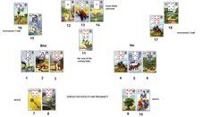 Spread for fertility and pregnancy with Lenormand cards( Etalare pentru sarcina…
