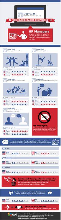 An infographic stating just how many employers dislike certain aspects of employees' social media shenanigans. Hr Management, Talent Management, Cv Infographic, Linkedin Photo, Career Development, Professional Development, Executive Resume, Information Overload, Resume Services