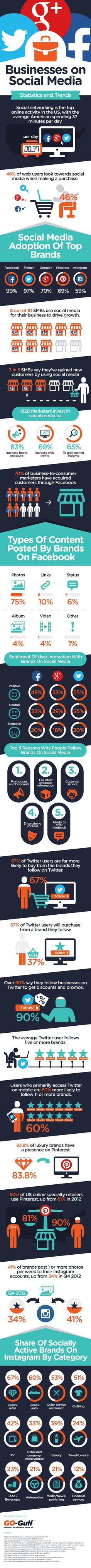 Why Do We Follow Brands on #SocialMedia? Statistics and Trends
