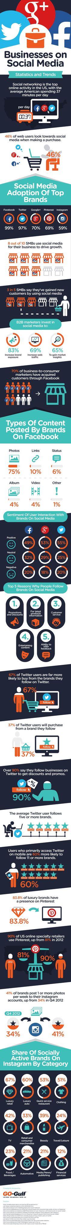 Businesses on Social Media - #Infografica #infographic, statistiche e spunti di riflessione. #diellegrafica