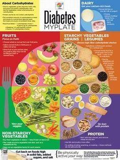 3 Motivated Tricks: Diabetes Tips Nutrition diabetes type 1 insulin.Diabetes Meals Sweets diabetes tips nutrition.Diabetes Tips Heart Disease. Diabetic Food List, Diabetic Meal Plan, Diet Food List, Food Lists, Diabetic Snacks Type 2, Diabetic Breakfast Recipes, Healthy Diabetic Meals, Diabetic Lunch Ideas, Diabetic Tips