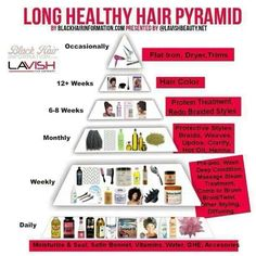 Natural Hair Care Pyramid- perfect