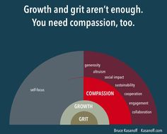 """This great infographic was originally shared by @LinkedIn influencer Bruce Kasanoff. """"Like'' & RT if you agree!"""