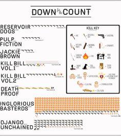 Infographie recensant le nombre de morts mis en scene dans les films de Tarantino