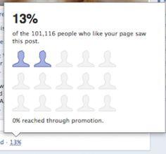 الفيس بوك يطلق خدمة (عدد المشاهدين) لمواضيع صفحتك