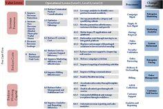 Global CRM Strategy