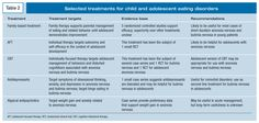 Treatments for eating disorder..children/adolscents
