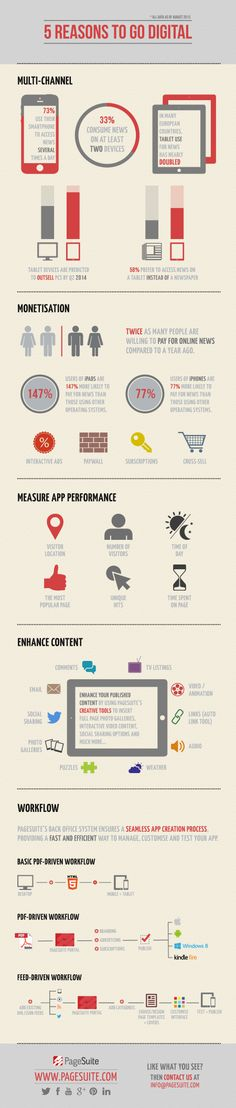 Here are 5 reasons to go digital! #DigitalPublishing #infographic #PageSuite