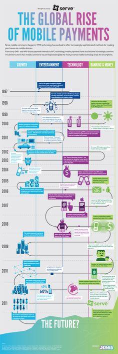 El nacimiento del Mobile Payment #socialmedia #mobile #trends
