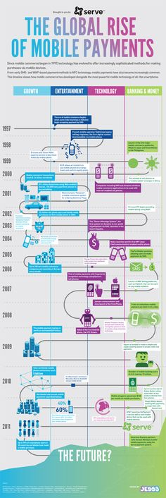 The Global Rise of Mobile Payments. American Express. Credits: @JESS3. #Infographic