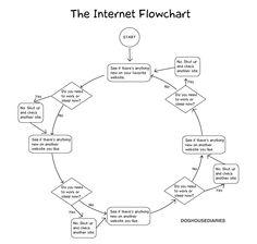 Diagrama de flujo sobre el uso de Internet #funnypic