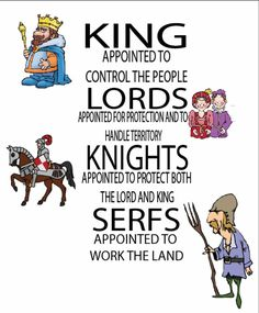 This shows how the system went. It ranked from highest to the lowest. Kings: Rulers, Lords: Protect and handle territory, Knights: Protect Lords, and the king, Serfs: Work the land and take care of things that need to be taken care of. Middle Ages History, Ap World History, History Class, European History, Family History, American History, 6th Grade Social Studies, Teaching Social Studies, My Father's World