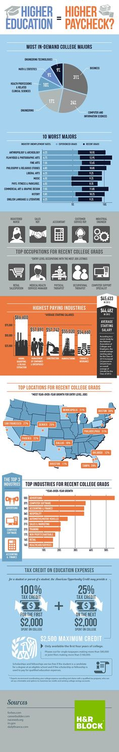 College Majors in demand and not in demand.