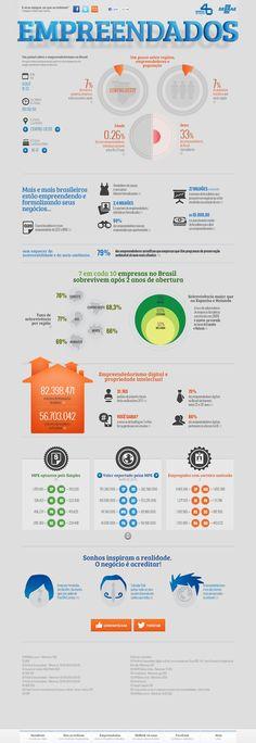 Empreendados - Um painel sobre empreendedorismo no Brasil  http://www.onegocioeacreditar.com.br/empreendados.html