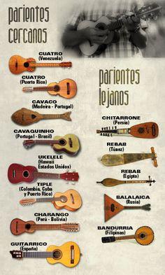 PARIENTES DEL TIMPLE   ZARAMAGÜEL: Cordófono Pulsado (Citara). Murcia, España, Europa   El Zaramagüel es un instrumento de cuerda pulsada, un pequeño cordófono utilizado en la provincia de Murcia, en España. Es pariente del guitarró valenciano, el charango, el timple canario o el chitarrino italiano, entre otros.  Todo este grupo de pequeñas guitarras reúne una serie de características comunes: son cordófonos entre 3 y 5 cuerdas (dobles o sencillas) que se tocan generalmente rasgueando… Ukelele, Banjo, Music Items, Music Stuff, Latin Music, Guitar Tabs, Classical Guitar, Guitar Design, Music Theory