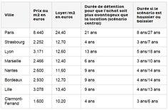 Simulation « acheter ou louer ? » pour 70 m2 dans 8 villes de France, Meilleur Taux, 29 janvier 2013     ... montre que le temps nécessaire pour amortir un investissement immobilier pourrait être multiplié par trois selon que les prix augmentent ou baissent - soit une variation de 8 ans à 27 ans pour Paris !